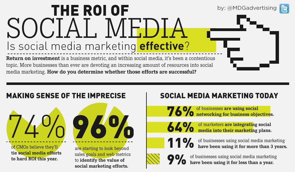 Web Stats Wednesday- The ROI of Social Media