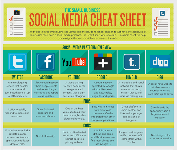 Web Stats Wednesday- The Small Business Social Media Cheat Sheet ...