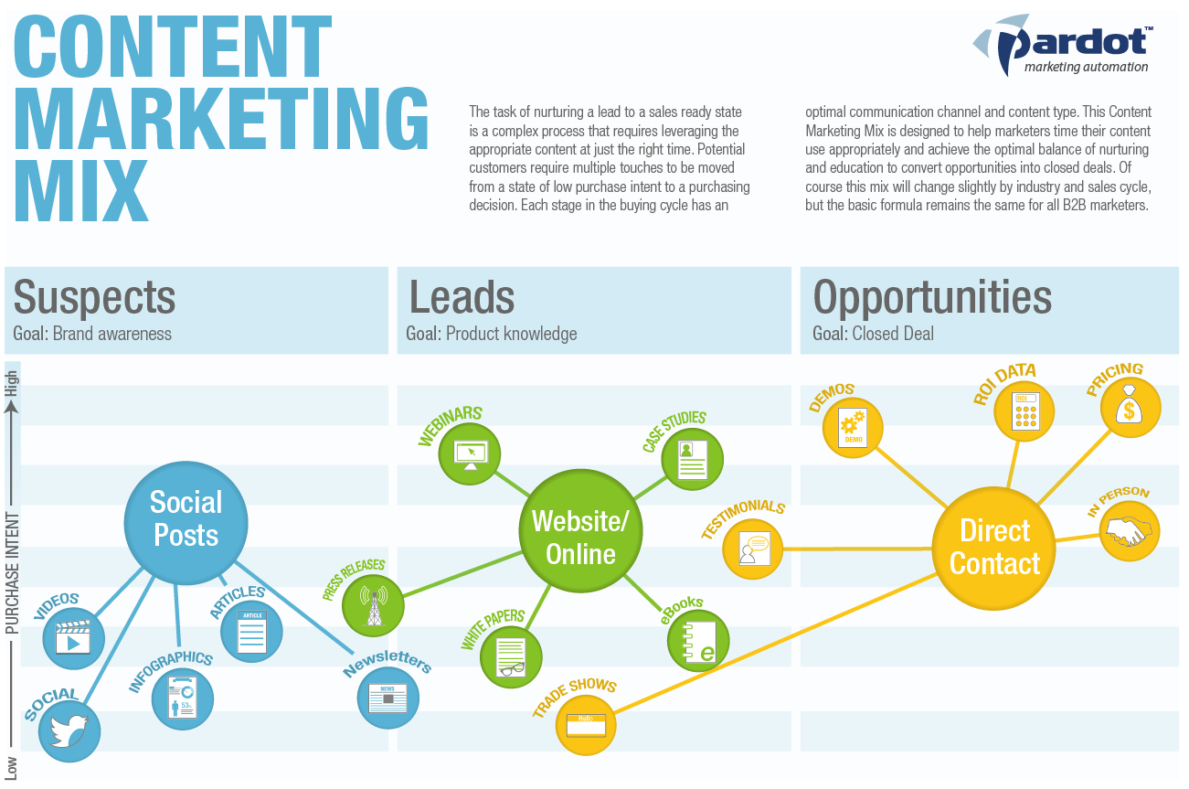 Web Stats Wednesday Content Marketing Mix Content Maximiser - Web content strategy template