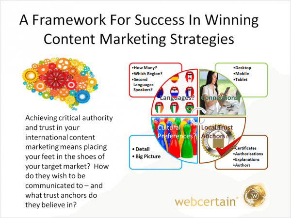 Web Stats Wednesday – A Framework of Success In Winning Content Marketing Strategies