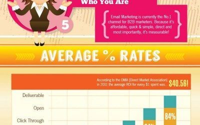 Web Stats Wednesday – Why Email Marketing
