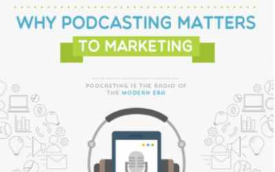 Web Stats Wednesday – Why Podcasting Matters to Marketing